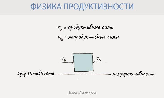 Физика продуктивности: законы Ньютона для выполнения дел 3