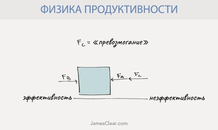 Физика продуктивности: законы Ньютона для выполнения дел 4