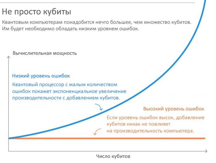 Век квантовых компьютеров уже настал, но перспективы туманны 4