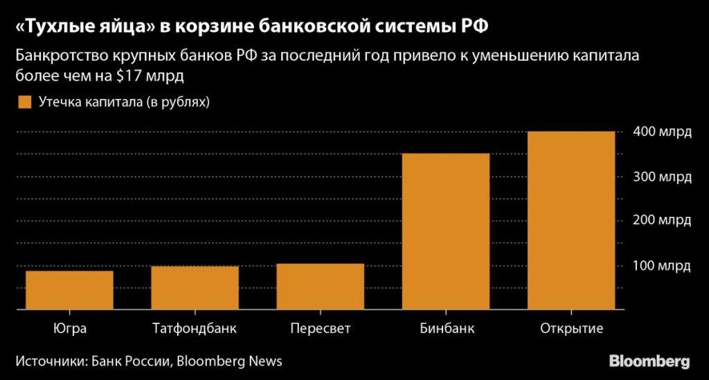 Санации российских банков заставили ЦБ пересчитать цыплят 1