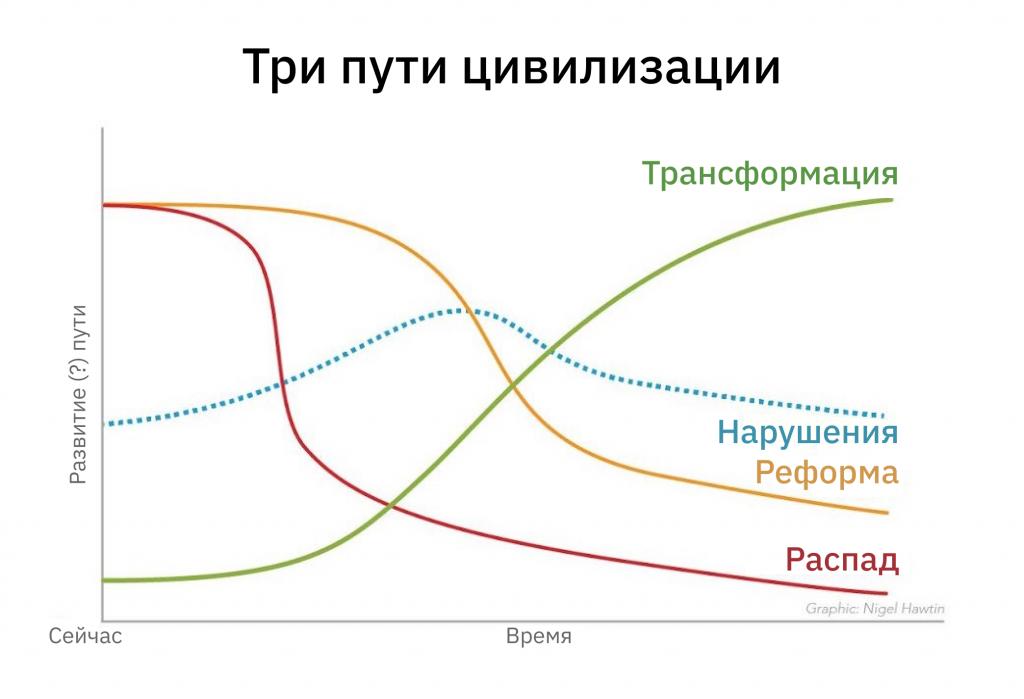 6 способов мыслить (очень) долгосрочно 3